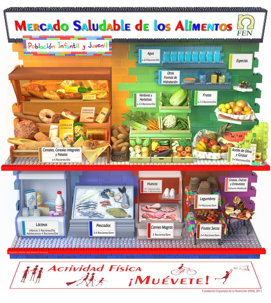 Guía alimentaria: Mercado saludable de los alimentos FEN - Poblacion Infantil y Juvenil