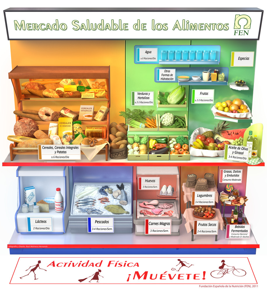 MERCADO SALUDABLE DE LOS ALIMENTOS FEN