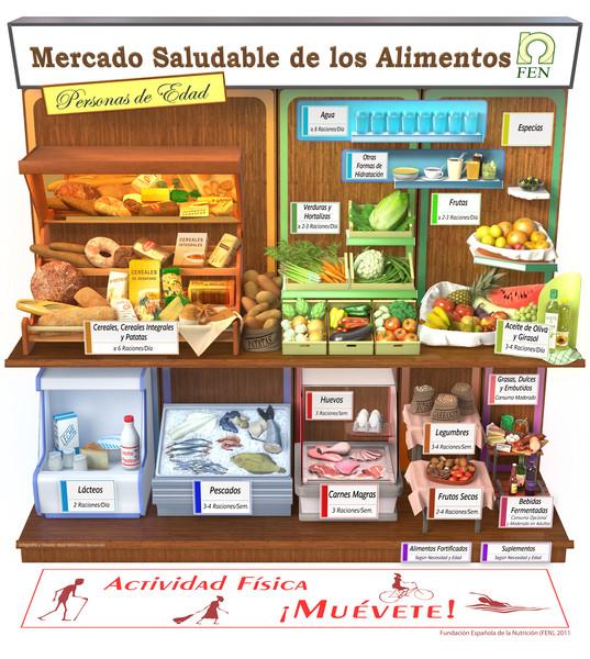Guía alimentaria: Mercado saludable de los Alimentos FEN- Personas de Edad